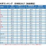 【画像】THE世界大学ランキング日本版2017がこちらwww